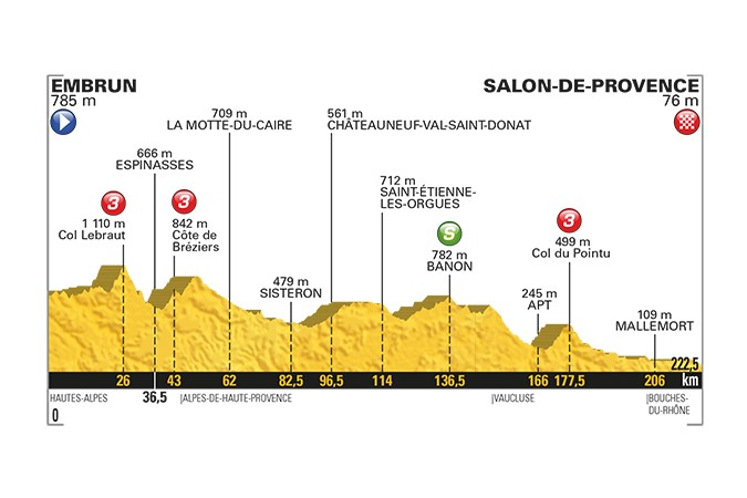 profil parcours global etape 19 embrun salon de provence